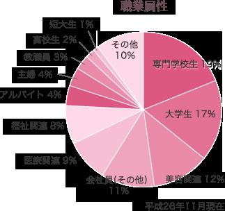 職業属性の割合円グラフ 平成26年11月現在