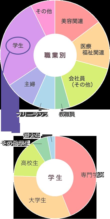 職業別円グラフ